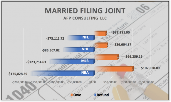 Married Filing Joint League Comparison