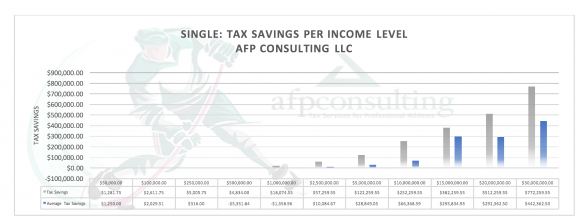 Single Tax Savings per Income Level